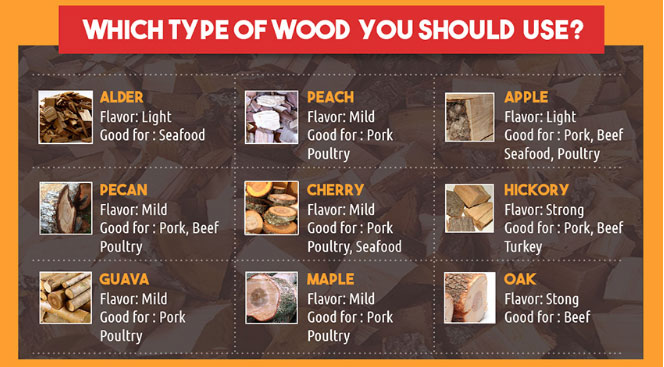 What kind of woods are best for smoking a turkey